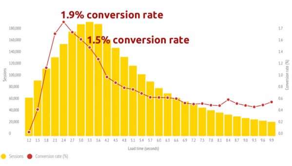 Mobile Case Study Conversions